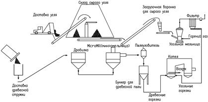 Пылеугольная тэс схема
