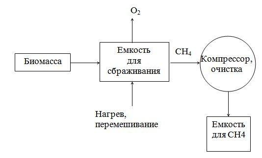 схема анаэробной установки